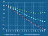 Прогноз ООН: численность населения Эстонии может снизиться до 900 000