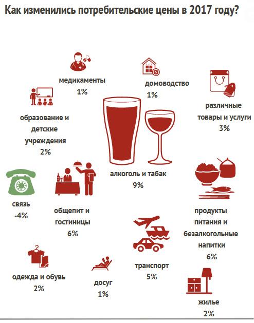 Инфографика: за год заметнее всего подорожали сливочное масло, молоко и картофель