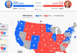 Трамп против Байдена: в США продолжается подсчет голосов на президентских выборах-2020