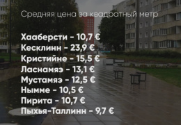 Арендное жилье в Таллинне продолжает дорожать из-за наплыва трудовых мигрантов